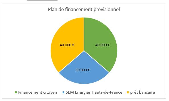 plan financement capsol